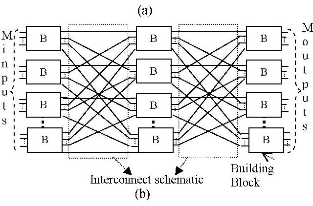 interconnected matrices