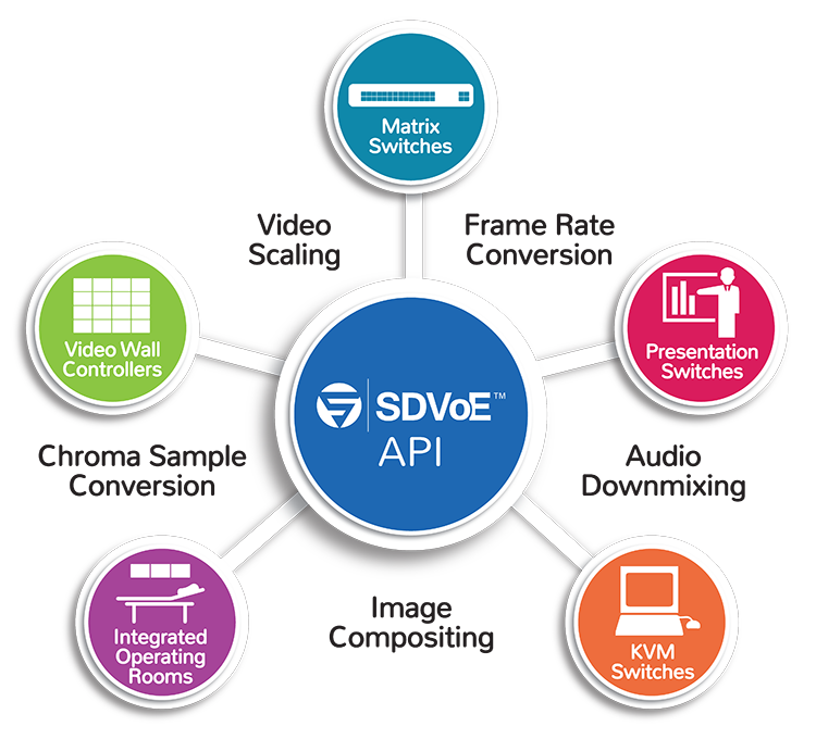 SDVoE technology Specifications