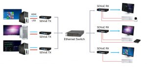 Designing Matrix Switches Using SDVoE Technology