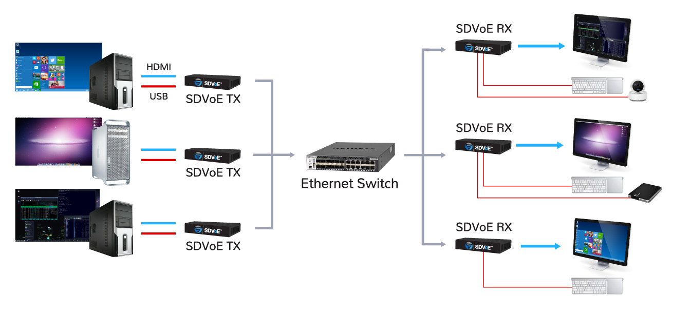 designing kvm switches using sdvoe technology sdvoe alliance diagram for security card readers wiring diagram for security cameras #6