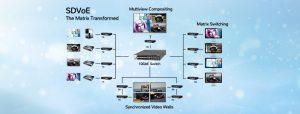 Advanced processing on SDVoE platform