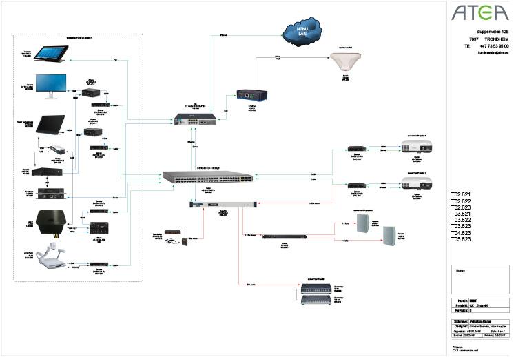 diagram detail - NTNU SDVoE AV installation